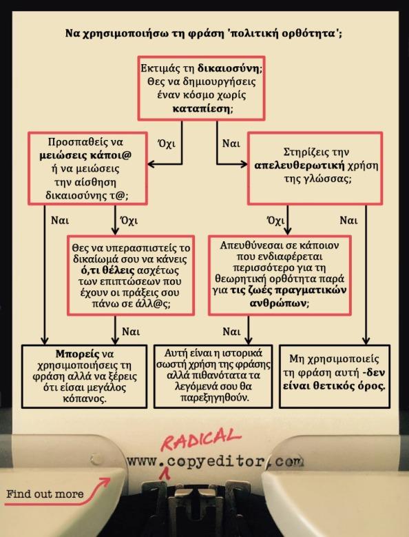 Γράφημα: Να χρησιμοποιήσω τη φράση 'πολιτική ορθότητα; 1. Εκτιμάς τη δικαιοσύνη; Θες να δημιουργήσεις έναν κόσμο χωρίς καταπίεση; 2. Προσπαθείς να μειώσεις κάποι@ ή να μειώσεις την αίσθηση δικαιοσύνης τ@; 3. Στηρίζεις την απελευθερωτική χρήση της γλώσσας; 4. Θες να υπερασπιστείς το δικαίωμά σου να κάνεις ό,τι θέλεις ασχέτως των επιπτώσεων που έχουν οι πράξεις σου πάνω σε άλλο@ς; 5. Απευθύνεσαι σε κάποιον που ενδιαφέρεται περισσότερο για τη θεωρητική ορθότητα παρά για τις ζωές πραγματικών ανθρώπων; 6. Μπορείς να χρησιμοποιήσεις τη φράση αλλά να ξέρεις ότι είσαι μεγάλος κόπανος. 7. Αυτή είναι η ιστορικά σωστή χρήση της φράσης αλλά πιθανότατα τα λεγόμενά σου θα παρεξηγηθούν. 8. Μη χρησιμοποιείς τη φράση αυτή -δεν είναι θετικός όρος.